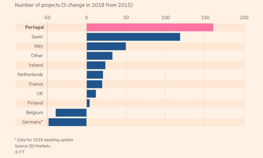 Investimento direto estrangeiro em Portugal em 2018